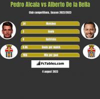 Pedro Alcala vs Alberto De la Bella h2h player stats
