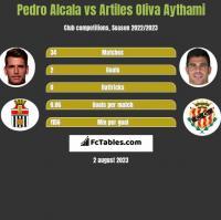 Pedro Alcala vs Artiles Oliva Aythami h2h player stats