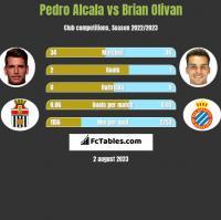 Pedro Alcala vs Brian Olivan h2h player stats