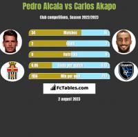 Pedro Alcala vs Carlos Akapo h2h player stats