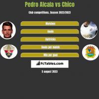 Pedro Alcala vs Chico h2h player stats