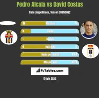 Pedro Alcala vs David Costas h2h player stats