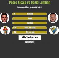 Pedro Alcala vs David Lomban h2h player stats