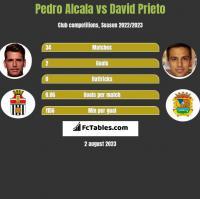 Pedro Alcala vs David Prieto h2h player stats