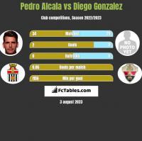 Pedro Alcala vs Diego Gonzalez h2h player stats