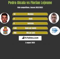 Pedro Alcala vs Florian Lejeune h2h player stats