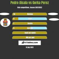 Pedro Alcala vs Gorka Perez h2h player stats