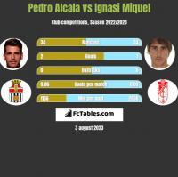 Pedro Alcala vs Ignasi Miquel h2h player stats