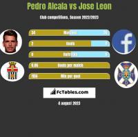 Pedro Alcala vs Jose Leon h2h player stats