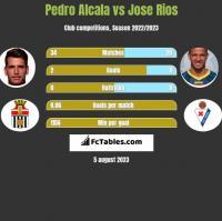 Pedro Alcala vs Jose Rios h2h player stats