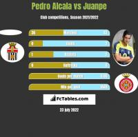 Pedro Alcala vs Juanpe h2h player stats