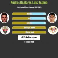 Pedro Alcala vs Luis Espino h2h player stats
