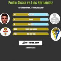 Pedro Alcala vs Luis Hernandez h2h player stats