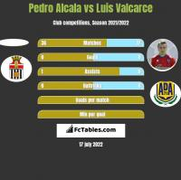 Pedro Alcala vs Luis Valcarce h2h player stats
