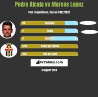 Pedro Alcala vs Marcos Lopez h2h player stats
