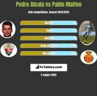 Pedro Alcala vs Pablo Maffeo h2h player stats