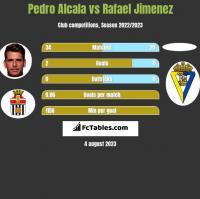 Pedro Alcala vs Rafael Jimenez h2h player stats
