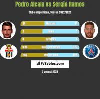 Pedro Alcala vs Sergio Ramos h2h player stats