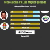 Pedro Alcala vs Luis Miguel Quezada h2h player stats