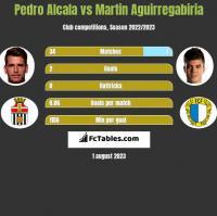 Pedro Alcala vs Martin Aguirregabiria h2h player stats