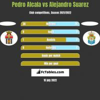 Pedro Alcala vs Alejandro Suarez h2h player stats