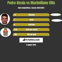 Pedro Alcala vs Maximiliano Villa h2h player stats