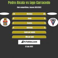 Pedro Alcala vs Iago Carracedo h2h player stats