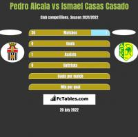 Pedro Alcala vs Ismael Casas Casado h2h player stats