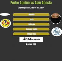 Pedro Aquino vs Alan Acosta h2h player stats