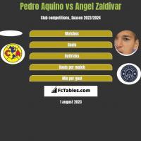 Pedro Aquino vs Angel Zaldivar h2h player stats