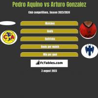 Pedro Aquino vs Arturo Gonzalez h2h player stats