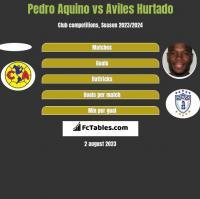Pedro Aquino vs Aviles Hurtado h2h player stats