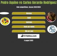 Pedro Aquino vs Carlos Gerardo Rodriguez h2h player stats
