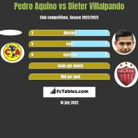 Pedro Aquino vs Dieter Villalpando h2h player stats