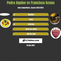 Pedro Aquino vs Francisco Acuna h2h player stats