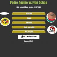 Pedro Aquino vs Ivan Ochoa h2h player stats