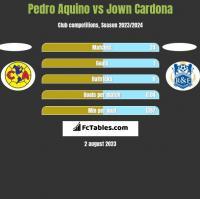 Pedro Aquino vs Jown Cardona h2h player stats