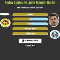 Pedro Aquino vs Juan Manuel Iturbe h2h player stats