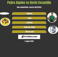 Pedro Aquino vs Kevin Escamilla h2h player stats