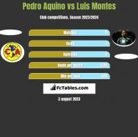 Pedro Aquino vs Luis Montes h2h player stats