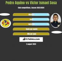 Pedro Aquino vs Victor Ismael Sosa h2h player stats