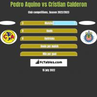 Pedro Aquino vs Cristian Calderon h2h player stats