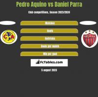 Pedro Aquino vs Daniel Parra h2h player stats