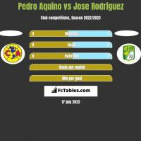 Pedro Aquino vs Jose Rodriguez h2h player stats