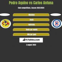 Pedro Aquino vs Carlos Antuna h2h player stats