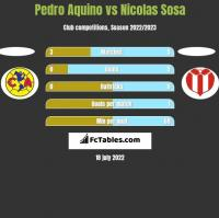 Pedro Aquino vs Nicolas Sosa h2h player stats