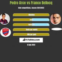 Pedro Arce vs Franco Bellocq h2h player stats