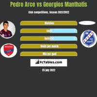 Pedro Arce vs Georgios Manthatis h2h player stats