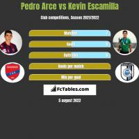 Pedro Arce vs Kevin Escamilla h2h player stats