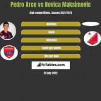 Pedro Arce vs Novica Maksimovic h2h player stats